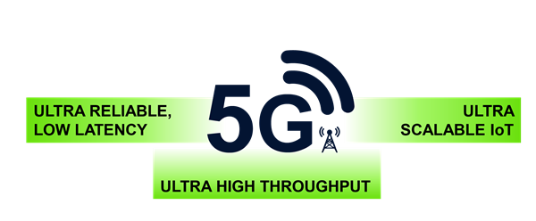 Ultra Reliable, Low Latency, 5G Ultra scalable IoT, ultra high throughput