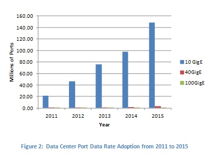 Data Center Port Data Rate Adoption from 2011 to 2015